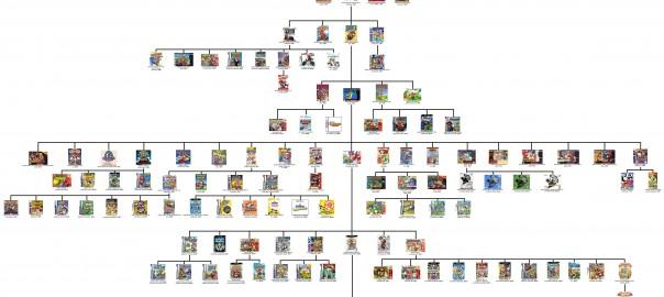 L'arbre généalogique de la saga Mario